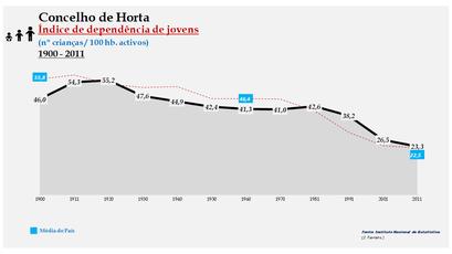 Horta - Índice de dependência de jovens 1900-2011
