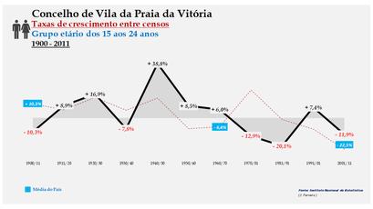 Vila da Praia da Vitória – Taxa de crescimento populacional entre censos (15-24 anos) 1900-2011