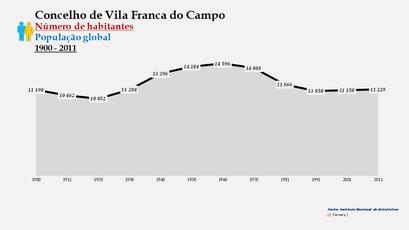 Vila Franca do Campo - Número de habitantes (global) 1900-2011