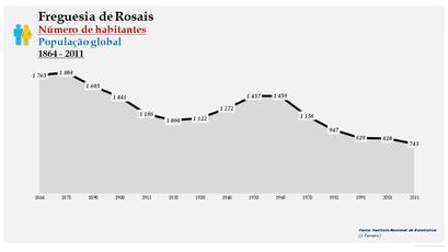 Rosais - Número de habitantes