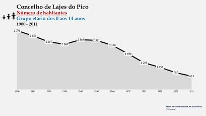 Lajes do Pico - Número de habitantes (0-14 anos) 1900-2011