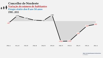 Nordeste - Variação do número de habitantes (0-14 anos) 1900-2011