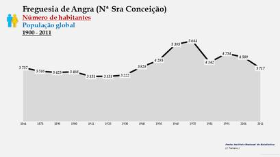 Angra (Nª Sra Conceição) - Número de habitantes (1864-2011)
