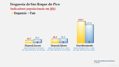 São Roque do Pico - Índice de dependência de jovens, de idosos e de envelhecimento (2011)