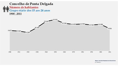 Ponta Delgada - Número de habitantes (15-24 anos) 1900-2011