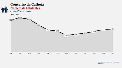 Calheta - Número de habitantes (65 e + anos) 1900-2011