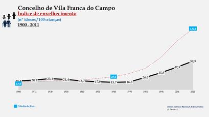 Vila Franca do Campo - Índice de envelhecimento 1900-2011