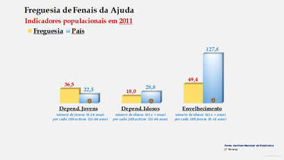 Fenais da Ajuda - Índice de dependência de jovens, de idosos e de envelhecimento (2001 e 2011)