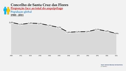 Santa Cruz das Flores - Proporção face ao total da população do distrito (global) 1900/2011