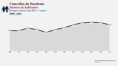 Nordeste - Número de habitantes (65 e + anos) 1900-2011