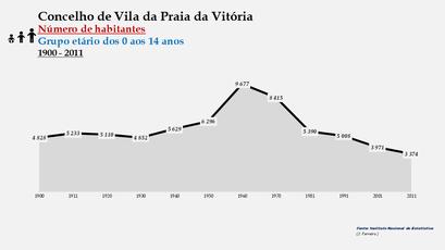 Vila da Praia da Vitória - Número de habitantes (0-14 anos) 1900-2011