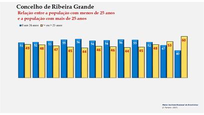 Ribeira Grande - Distribuição da população por grupos etários (< e > 25 anos) 1900-2011