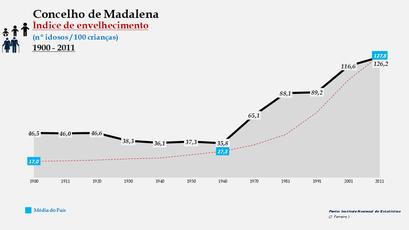 Madalena - Índice de envelhecimento 1900-2011