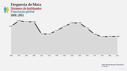 Maia - Número de habitantes