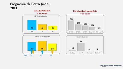 Porto Judeu - Níveis de escolaridade da população com mais de 15 anos por sexo (2011)
