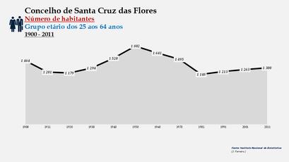 Santa Cruz das Flores - Número de habitantes (25-64 anos) 1900-2011