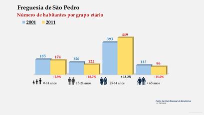 São Pedro - Número de habitantes por grupo etário (2001-2011)