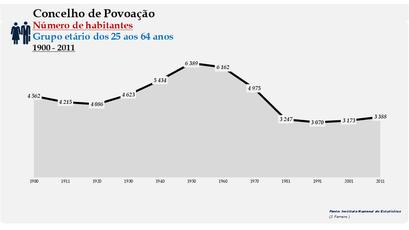 Povoação - Número de habitantes (25-64 anos) 1900-2011