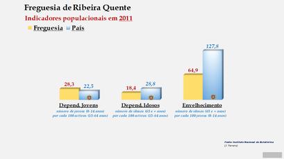 Ribeira Quente - Índice de dependência de jovens, de idosos e de envelhecimento (2001 e 2011)