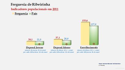 Ribeirinha - Índice de dependência de jovens, de idosos e de envelhecimento (2011)
