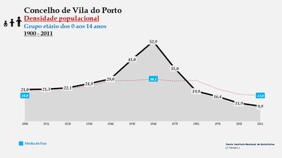 Vila do Porto - Densidade populacional (0-14 anos) 1900-2011