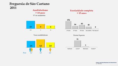 São Caetano - Níveis de escolaridade da população com mais de 15 anos por sexo (2011)