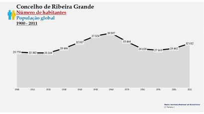 Ribeira Grande - Número de habitantes (global) 1900-2011