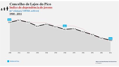 Lajes do Pico - Índice de dependência de jovens 1900-2011
