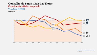Santa Cruz das Flores - Distribuição da população por grupos etários (índices) 1900-2011