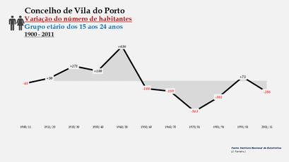 Vila do Porto - Variação do número de habitantes (15-24 anos) 1900-2011