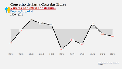 Santa Cruz das Flores - Variação do número de habitantes (global) 1900-2011