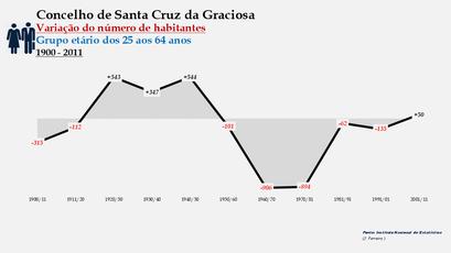 Santa Cruz da Graciosa  - Variação do número de habitantes (25-64 anos) 1900-2011