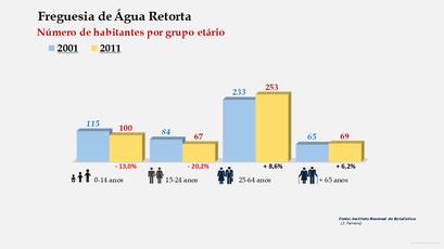 Água Retorta - Número de habitantes por grupo etário (2001-2011)