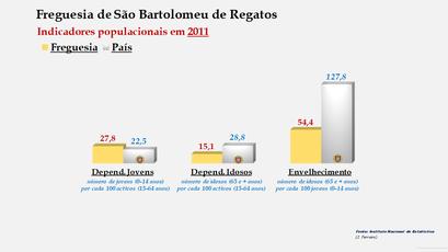 São Bartolomeu de Regatos - Índice de dependência de jovens, de idosos e de envelhecimento (2001 e 2011)