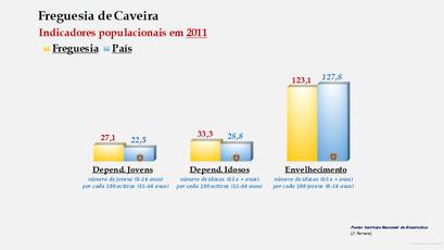 Caveira - Índice de dependência de jovens, de idosos e de envelhecimento (2011)