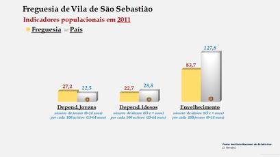 Vila de São Sebastião - Índice de dependência de jovens, de idosos e de envelhecimento (2001 e 2011)