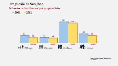 São João - Número de habitantes por grupo etário (2001-2011)