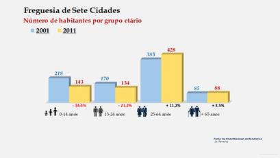 Sete Cidades - Número de habitantes por grupo etário (2001-2011)