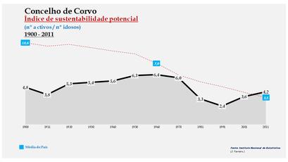 Corvo - Índice de sustentabilidade potencial 1900-2011