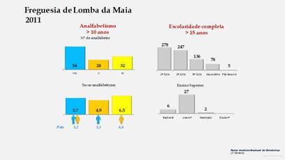 Lomba da Maia - Níveis de escolaridade da população com mais de 15 anos por sexo (2011)