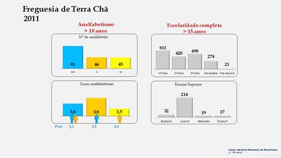 Terra Chã - Níveis de escolaridade da população com mais de 15 anos por sexo (2011)