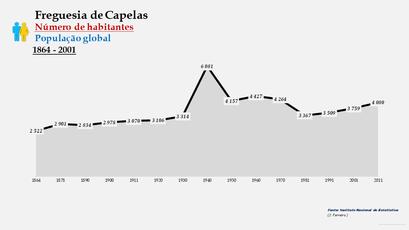 Capelas - Número de habitantes