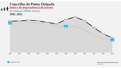 Ponta Delgada - Índice de dependência de jovens 1900-2011