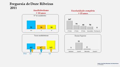 Doze Ribeiras - Níveis de escolaridade da população com mais de 15 anos por sexo (2011)