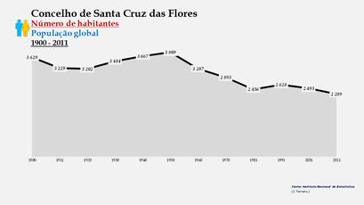 Santa Cruz das Flores - Número de habitantes (global) 1900-2011