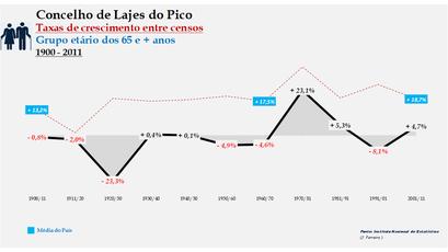 Lajes do Pico – Taxa de crescimento populacional entre censos (65 e + anos) 1900-2011