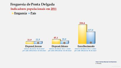 Ponta Delgada - Índice de dependência de jovens, de idosos e de envelhecimento (2011)