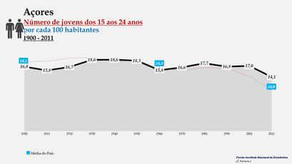 Arquipélago dos Açores - Percentagem de habitantes entre os 15 e os 24 anos (1900-2011)