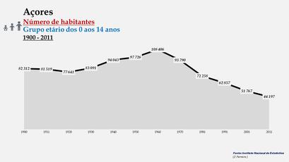 Arquipélago dos Açores - Número de habitantes (0-14 anos)