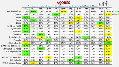 Arquipélago dos Açores - Proporção de cada concelho face ao total da população (0/14 anos) do arquipélago (1864/2011)